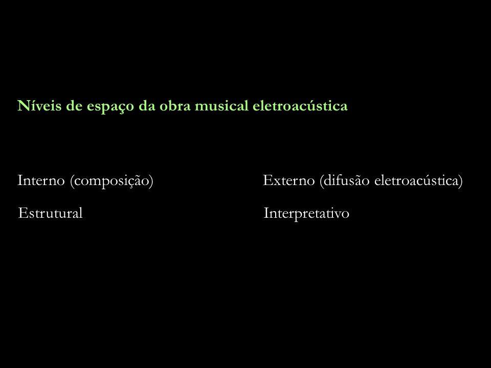 20 Níveis de espaço da obra musical eletroacústica