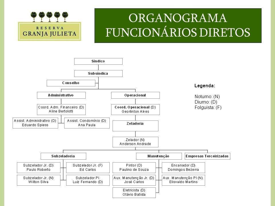 ORGANOGRAMA FUNCIONÁRIOS DIRETOS