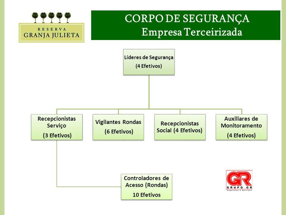 CORPO DE SEGURANÇA Empresa Terceirizada Líderes de Segurança