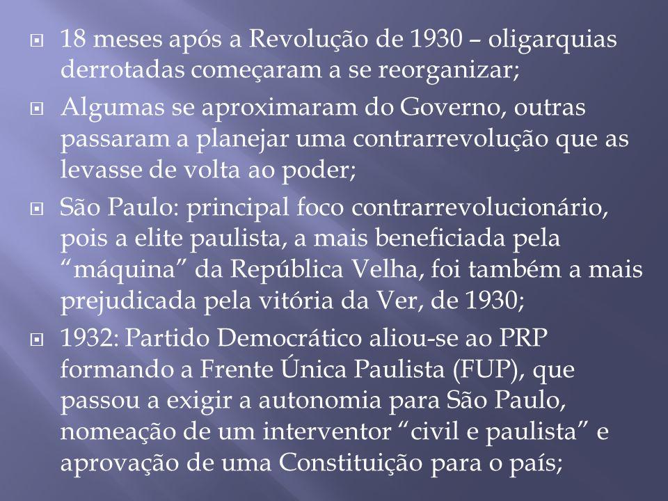 18 meses após a Revolução de 1930 – oligarquias derrotadas começaram a se reorganizar;