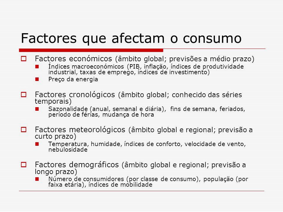 Factores que afectam o consumo