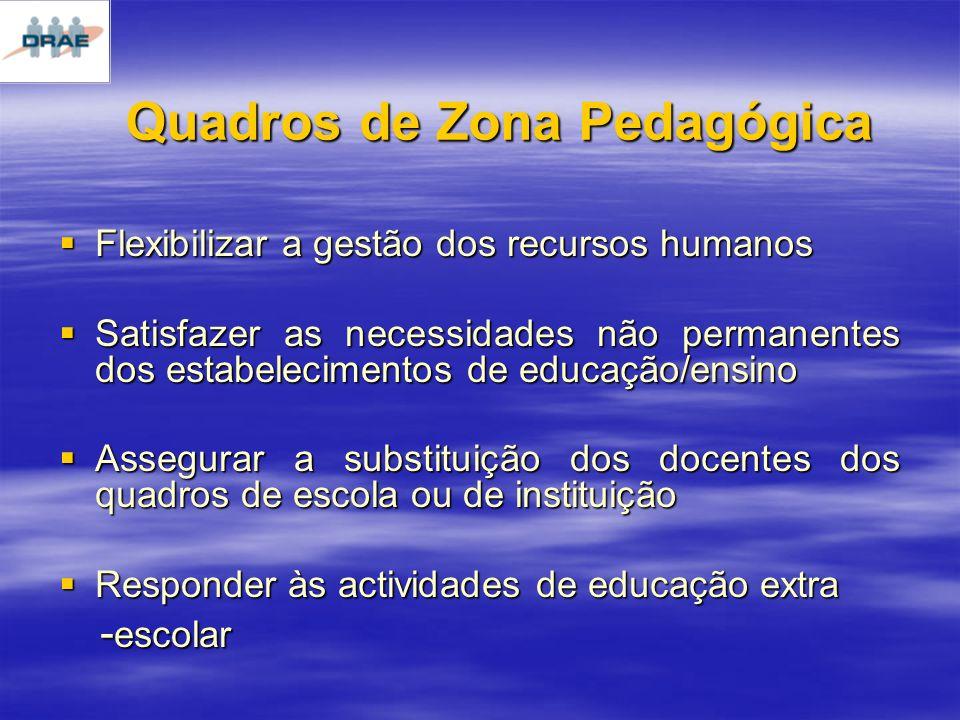 Quadros de Zona Pedagógica