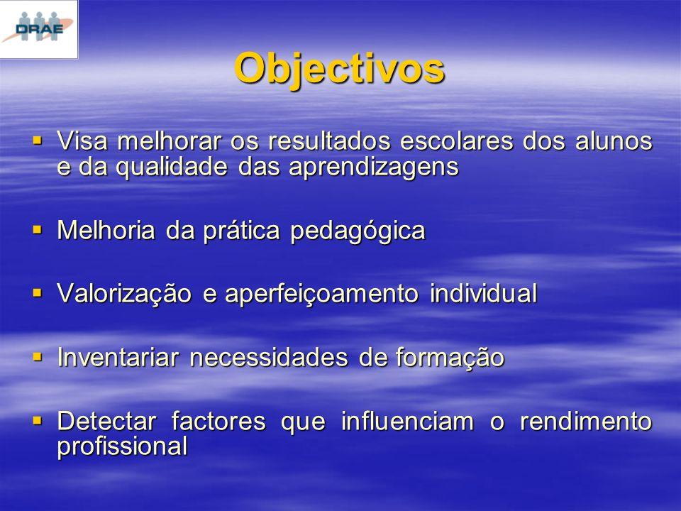 Objectivos Visa melhorar os resultados escolares dos alunos e da qualidade das aprendizagens. Melhoria da prática pedagógica.