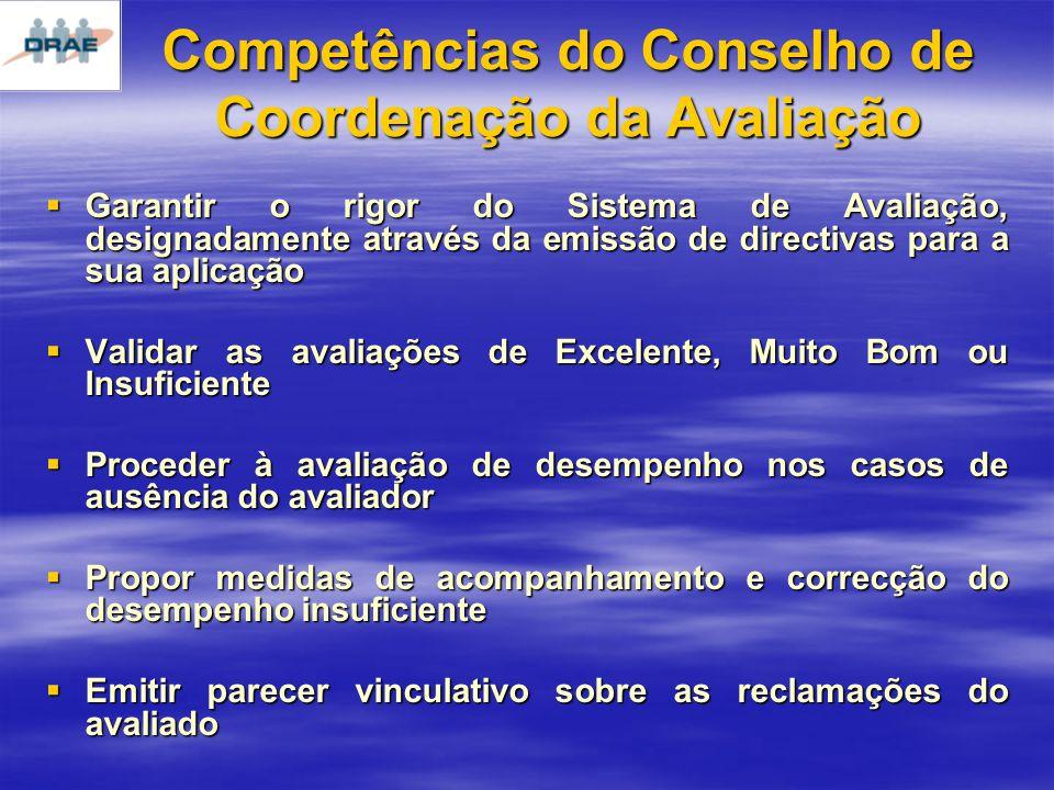 Competências do Conselho de Coordenação da Avaliação