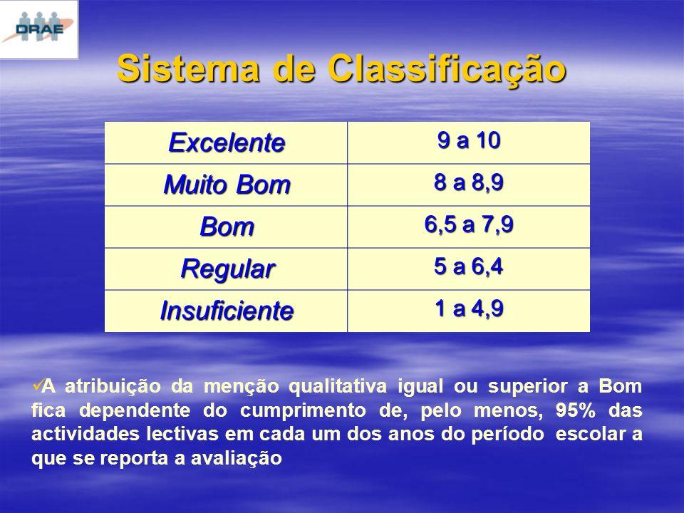 Sistema de Classificação