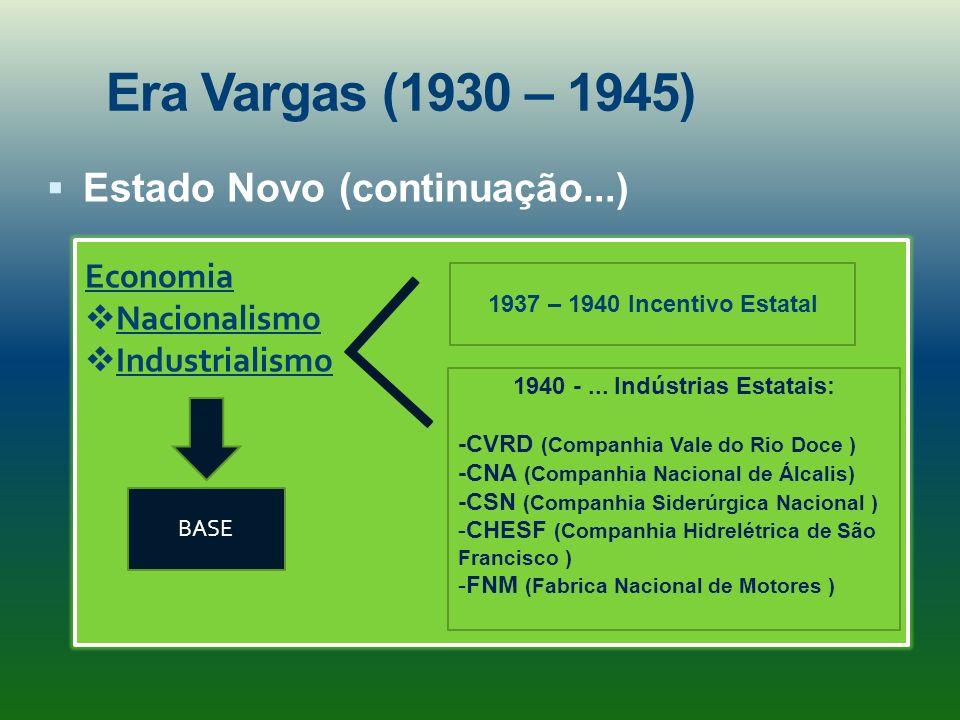 1940 - ... Indústrias Estatais: