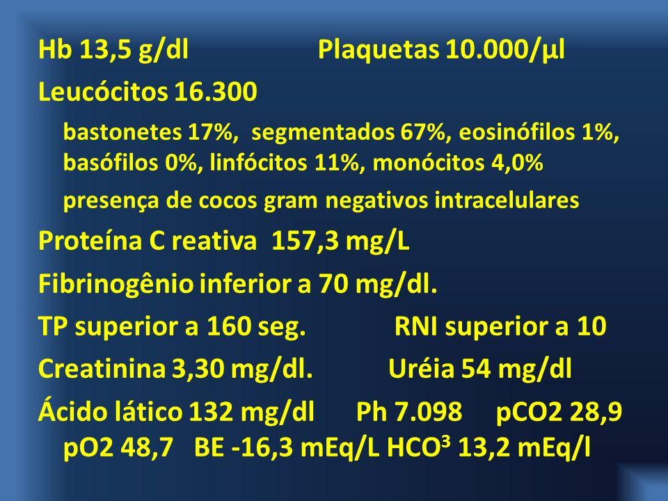 Proteína C reativa 157,3 mg/L Fibrinogênio inferior a 70 mg/dl.