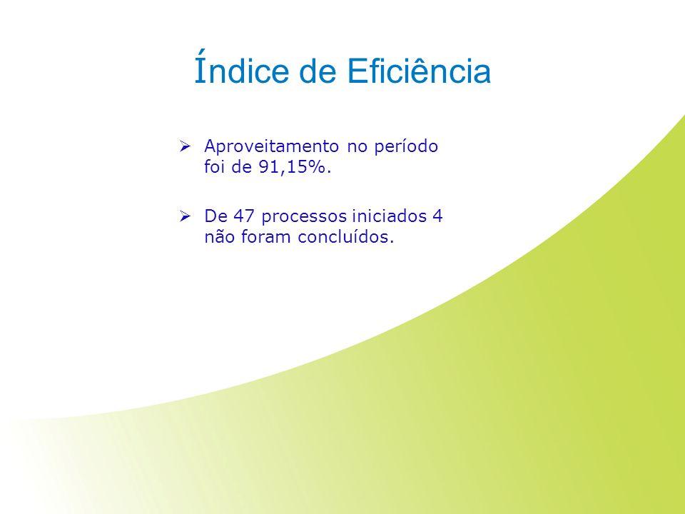 Índice de Eficiência Aproveitamento no período foi de 91,15%.