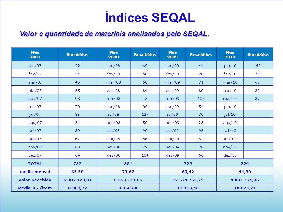 Índices SEQAL Valor e quantidade de materiais analisados pelo SEQAL.
