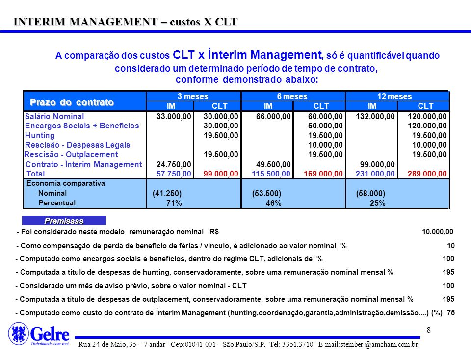 INTERIM MANAGEMENT – custos X CLT