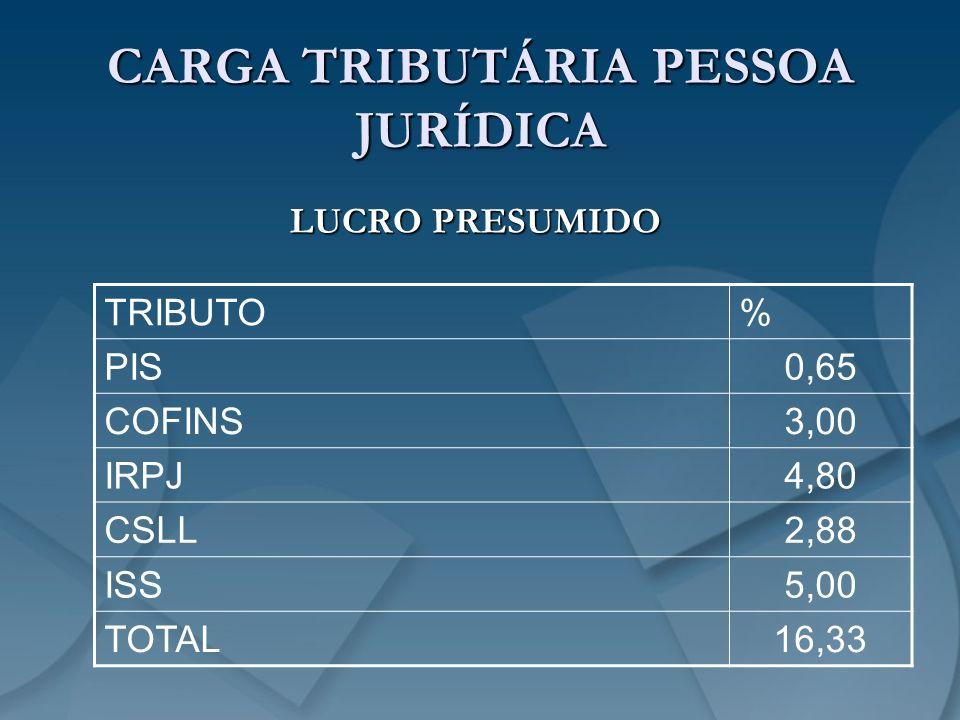 CARGA TRIBUTÁRIA PESSOA JURÍDICA