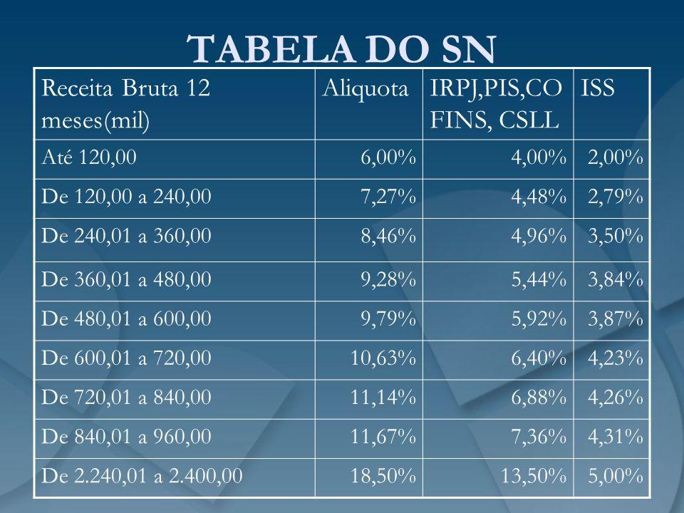 TABELA DO SN Receita Bruta 12 meses(mil) Aliquota