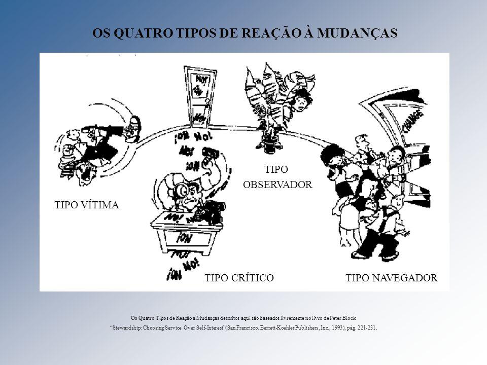 OS QUATRO TIPOS DE REAÇÃO À MUDANÇAS