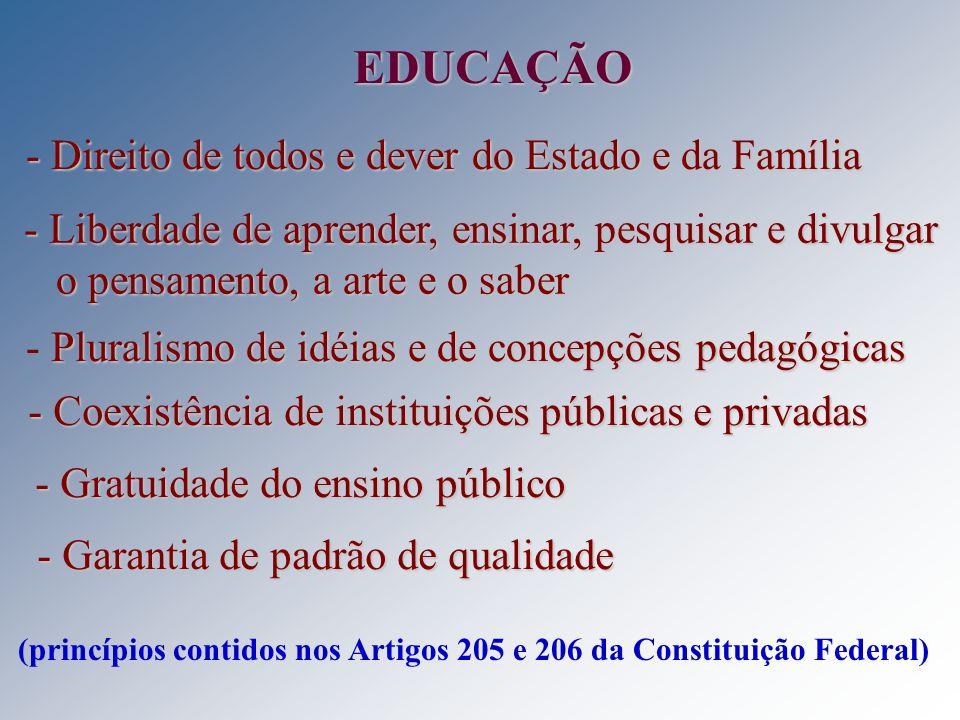 EDUCAÇÃO - Direito de todos e dever do Estado e da Família