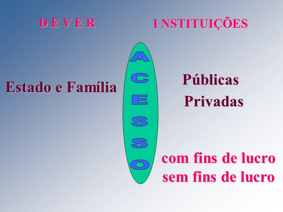 Públicas Privadas com fins de lucro sem fins de lucro ACESSO D E V E R
