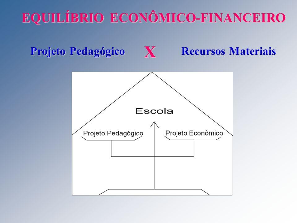 X EQUILÍBRIO ECONÔMICO-FINANCEIRO Projeto Pedagógico