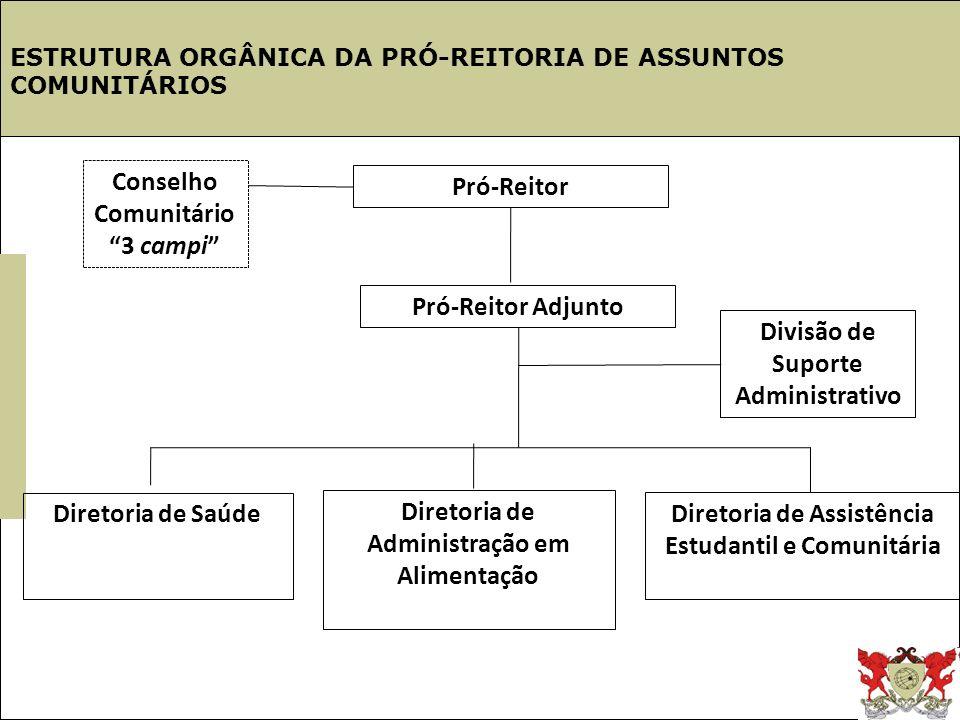 Estrutura UFV Conselho Comunitário Pró-Reitor 3 campi