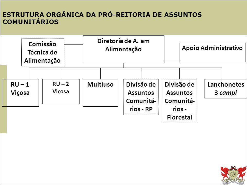 Estrutura UFV Diretoria de A. em Alimentação