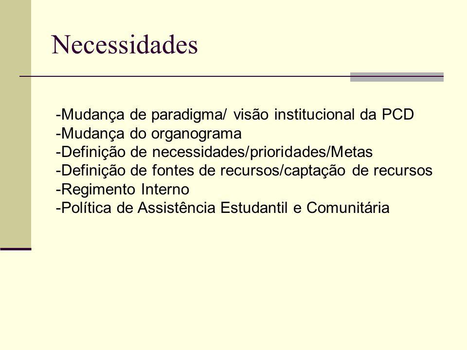 Necessidades Mudança de paradigma/ visão institucional da PCD