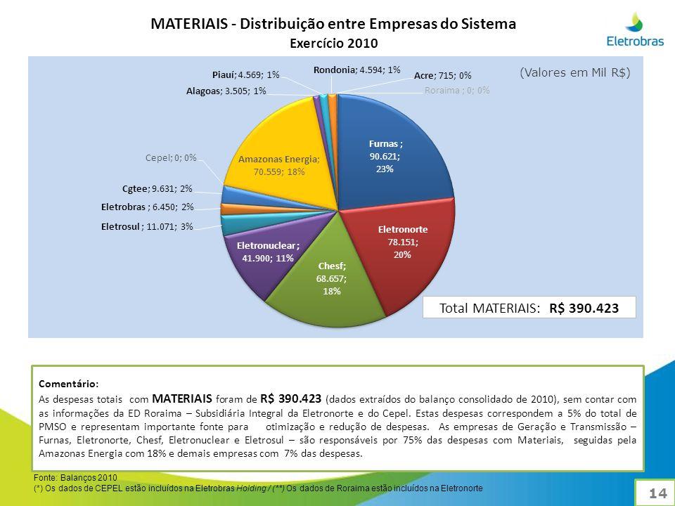 MATERIAIS - Distribuição entre Empresas do Sistema