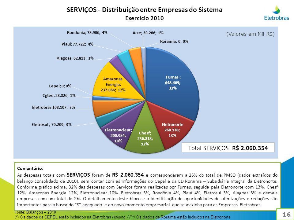 SERVIÇOS - Distribuição entre Empresas do Sistema