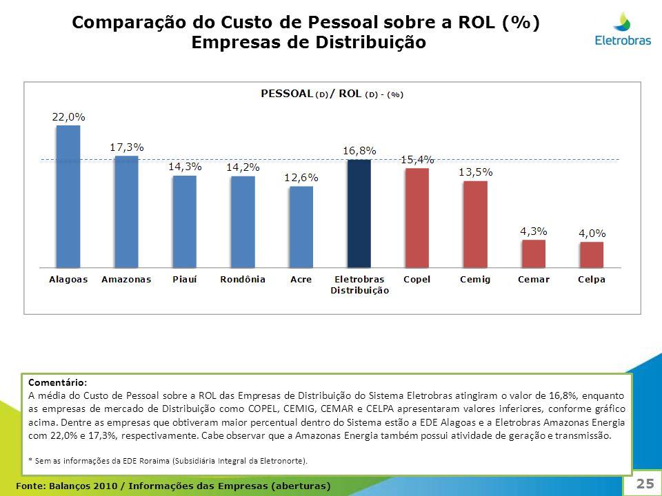 Comparação do Custo de Pessoal sobre a ROL (%)