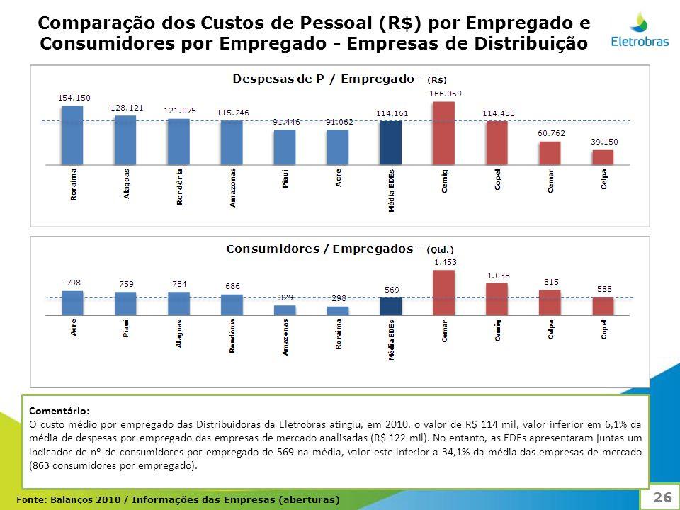 Comparação dos Custos de Pessoal (R$) por Empregado e Consumidores por Empregado - Empresas de Distribuição