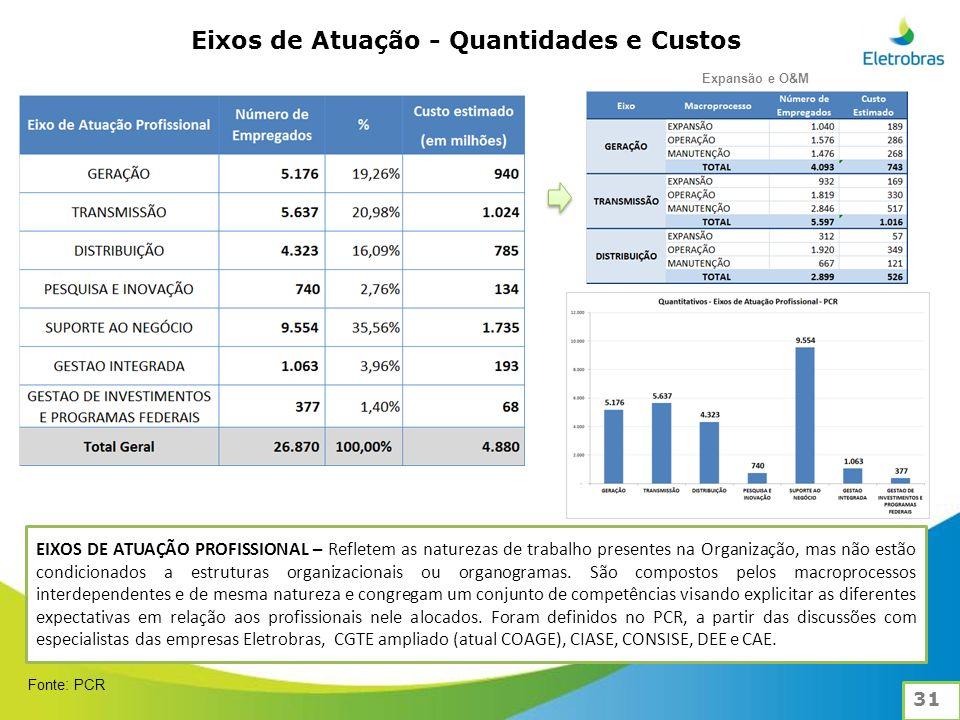 Eixos de Atuação - Quantidades e Custos