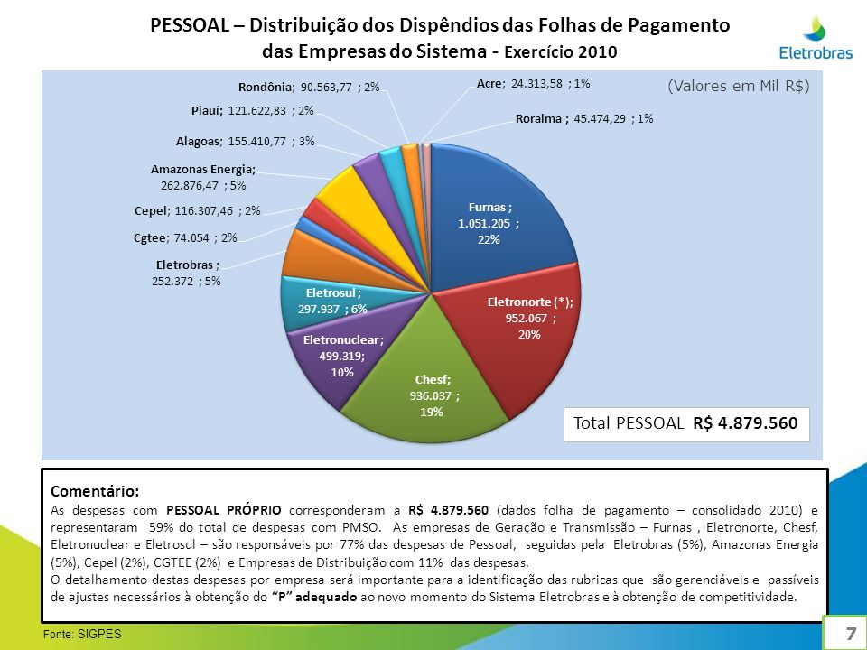 PESSOAL – Distribuição dos Dispêndios das Folhas de Pagamento