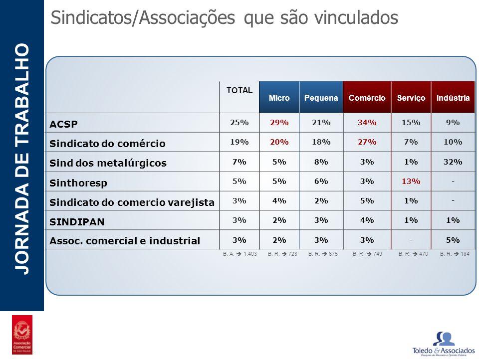 Sindicatos/Associações que são vinculados