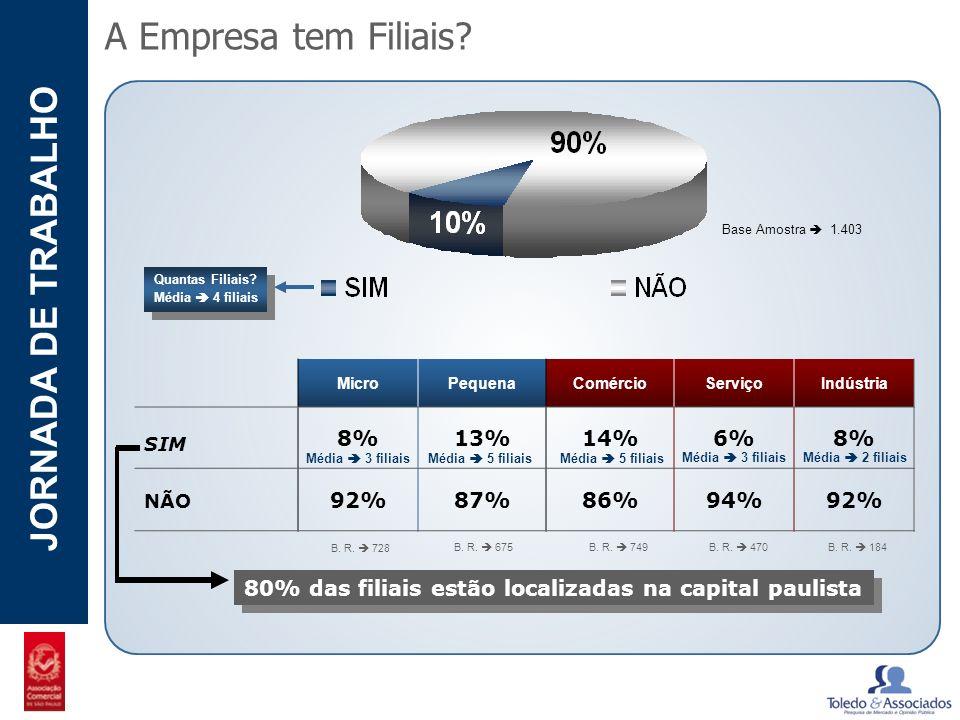 A Empresa tem Filiais 8% 13% 14% 6% 92% 87% 86% 94%
