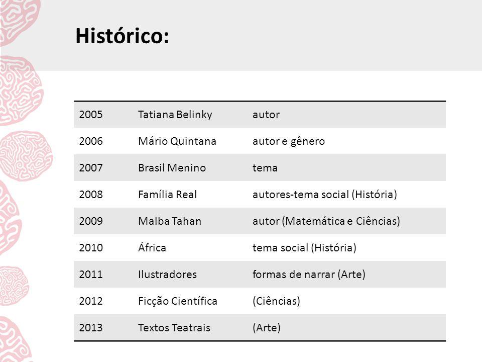 Histórico: 2005 Tatiana Belinky autor 2006 Mário Quintana