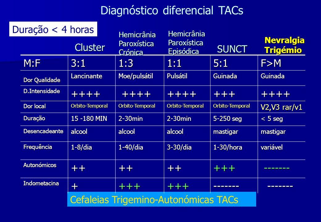 Diagnóstico diferencial TACs