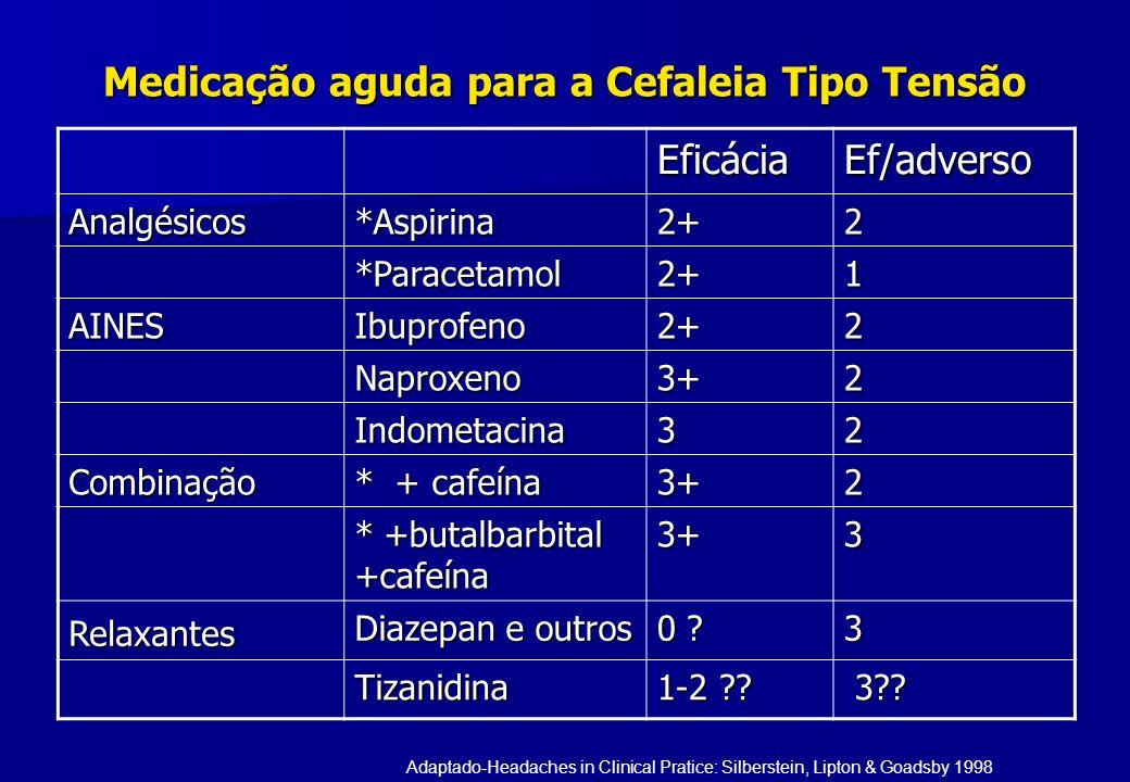 Medicação aguda para a Cefaleia Tipo Tensão