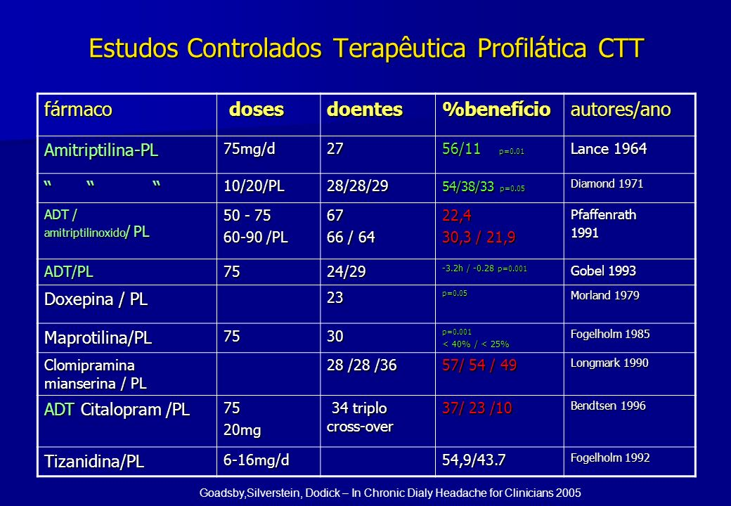 Estudos Controlados Terapêutica Profilática CTT