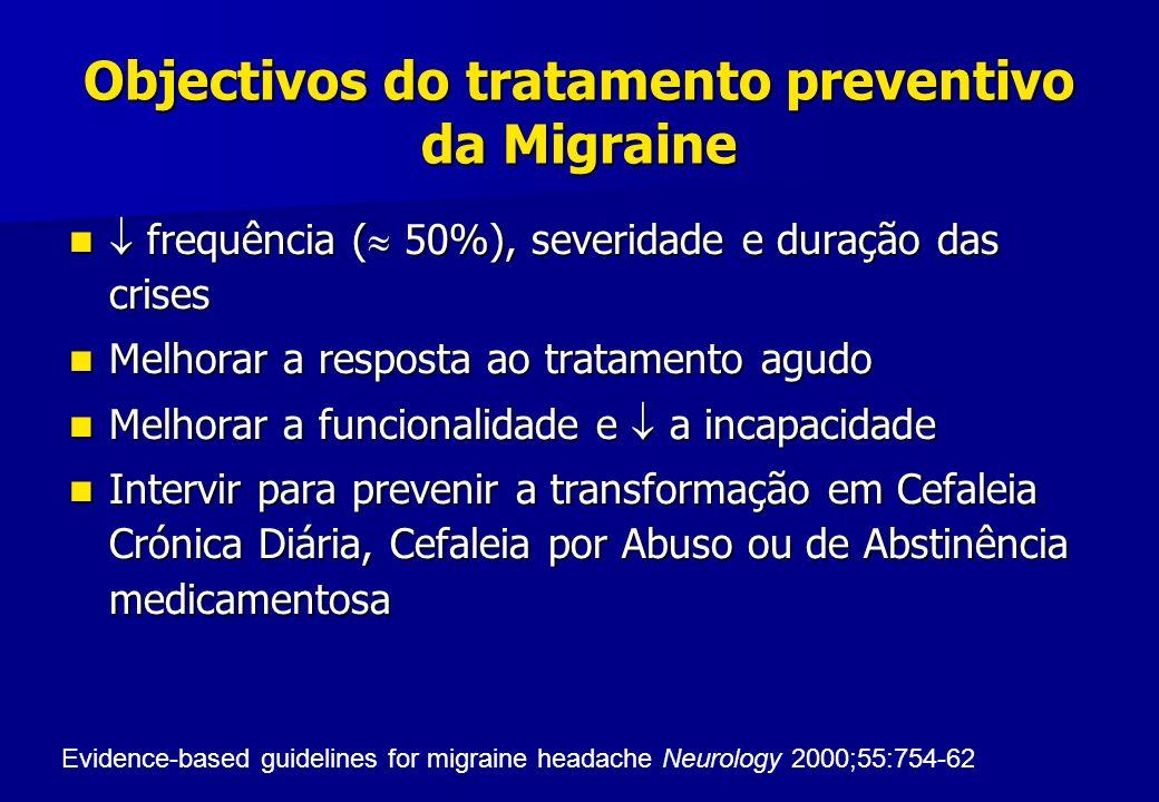Objectivos do tratamento preventivo da Migraine