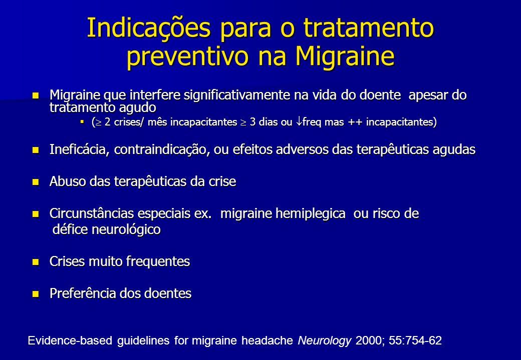 Indicações para o tratamento preventivo na Migraine