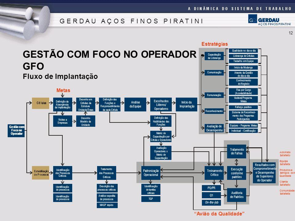GESTÃO COM FOCO NO OPERADOR - GFO