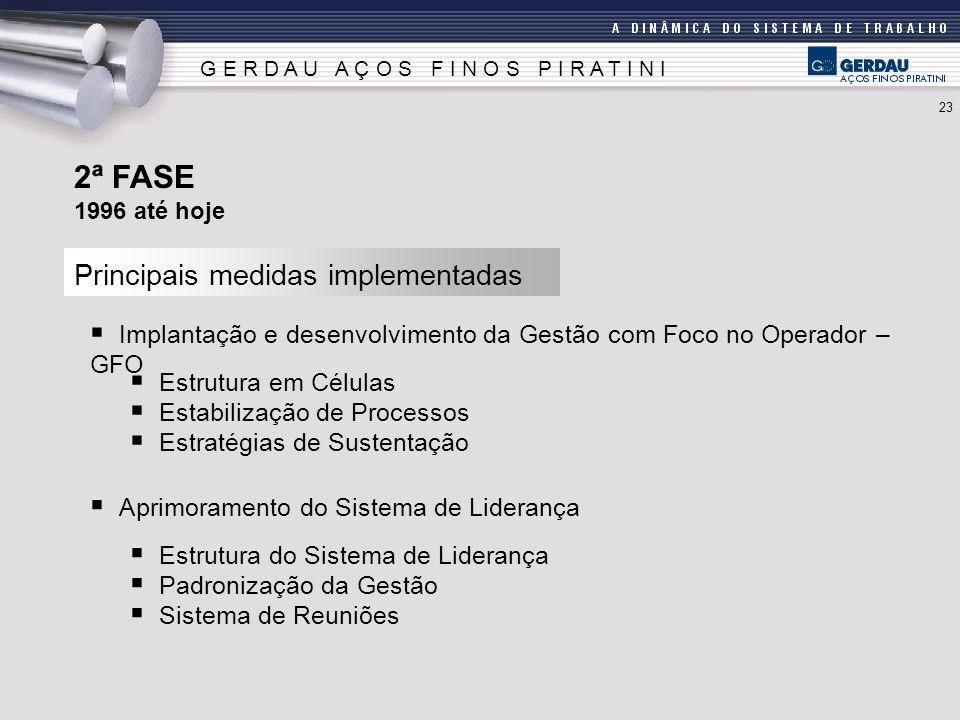 2ª FASE Principais medidas implementadas