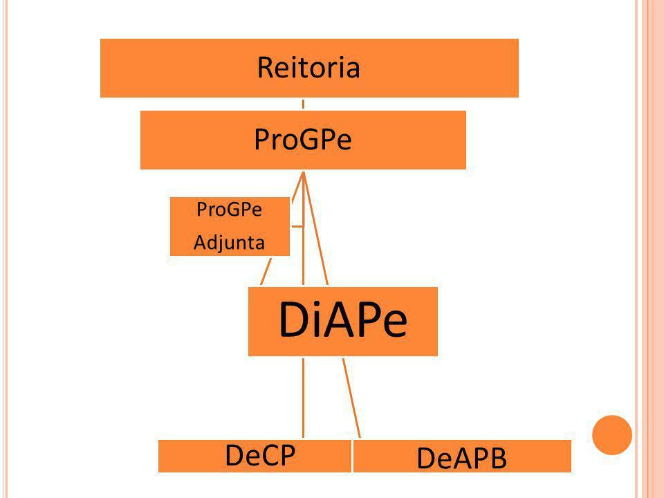 Reitoria ProGPe Adjunta DiAPe DeCP DeAPB