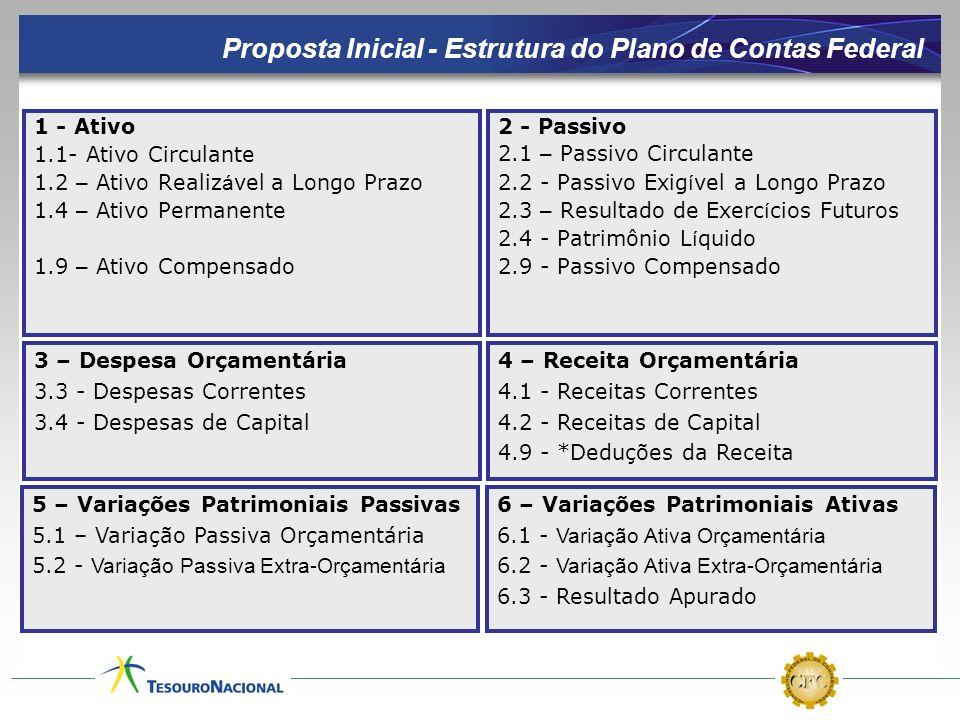 Proposta Inicial - Estrutura do Plano de Contas Federal
