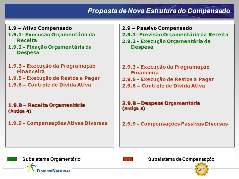 Subsistema Orçamentário Subsistema de Compensação