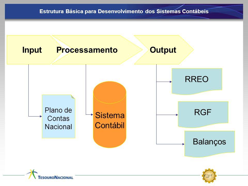 Estrutura Básica para Desenvolvimento dos Sistemas Contábeis