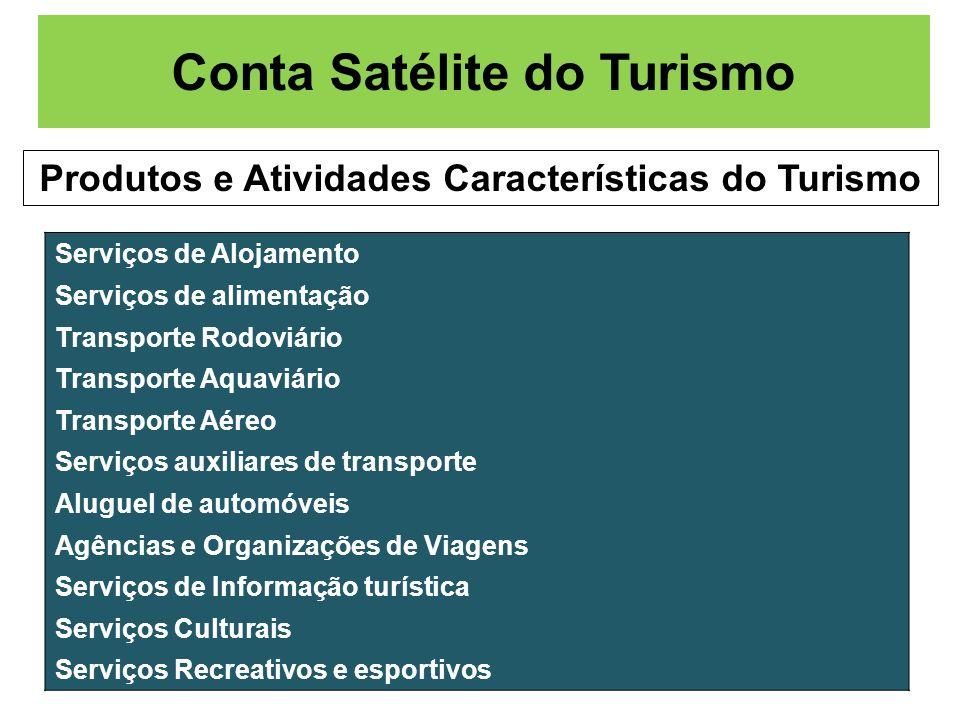 Conta Satélite do Turismo