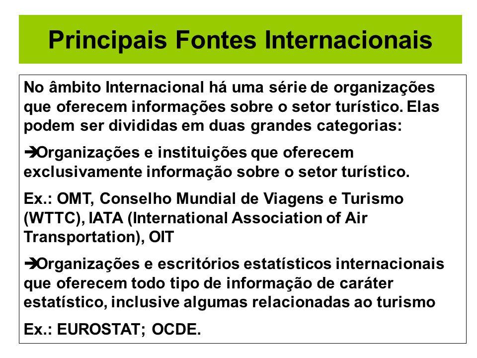 Principais Fontes Internacionais