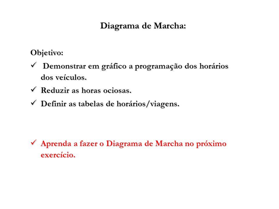 Diagrama de Marcha: Objetivo: