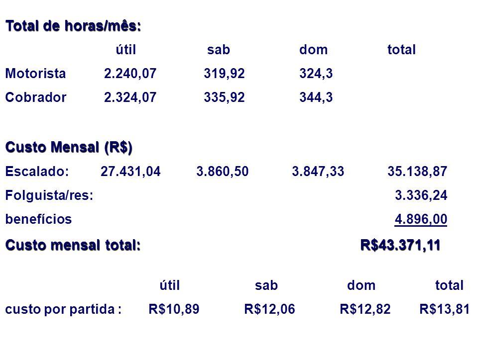 Total de horas/mês: Custo Mensal (R$) Custo mensal total: R$43.371,11