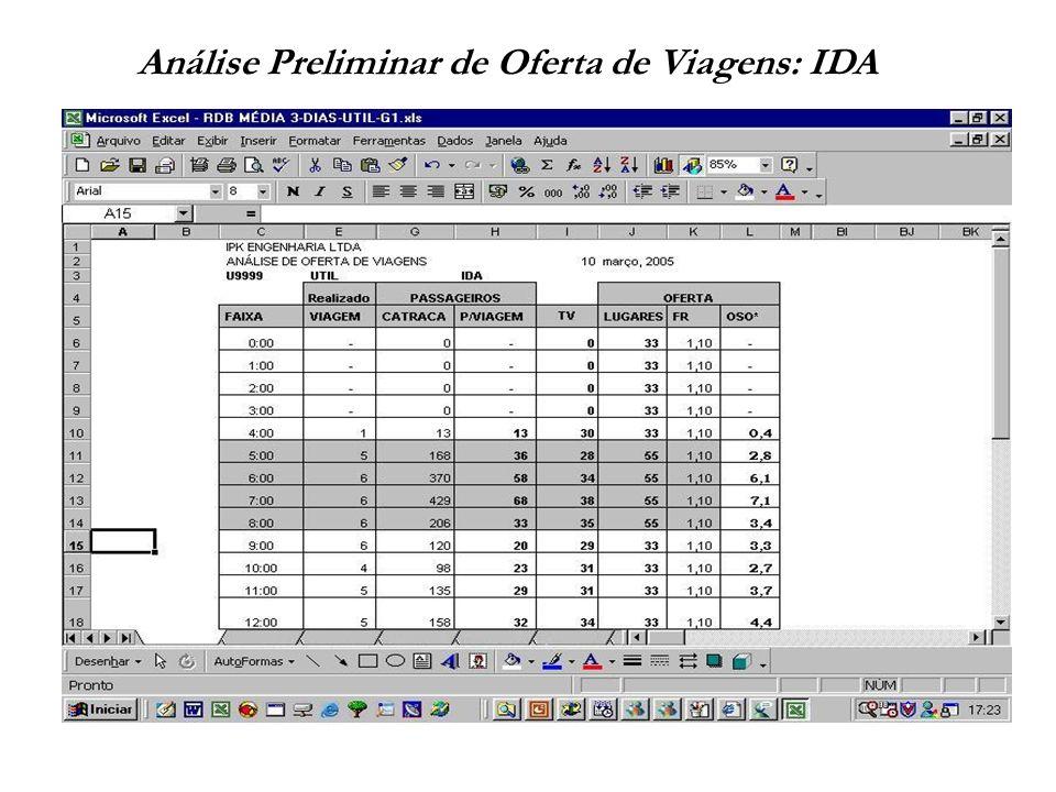 Análise Preliminar de Oferta de Viagens: IDA