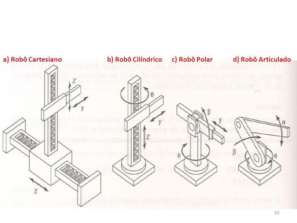 a) Robô Cartesiano b) Robô Cilíndrico c) Robô Polar d) Robô Articulado