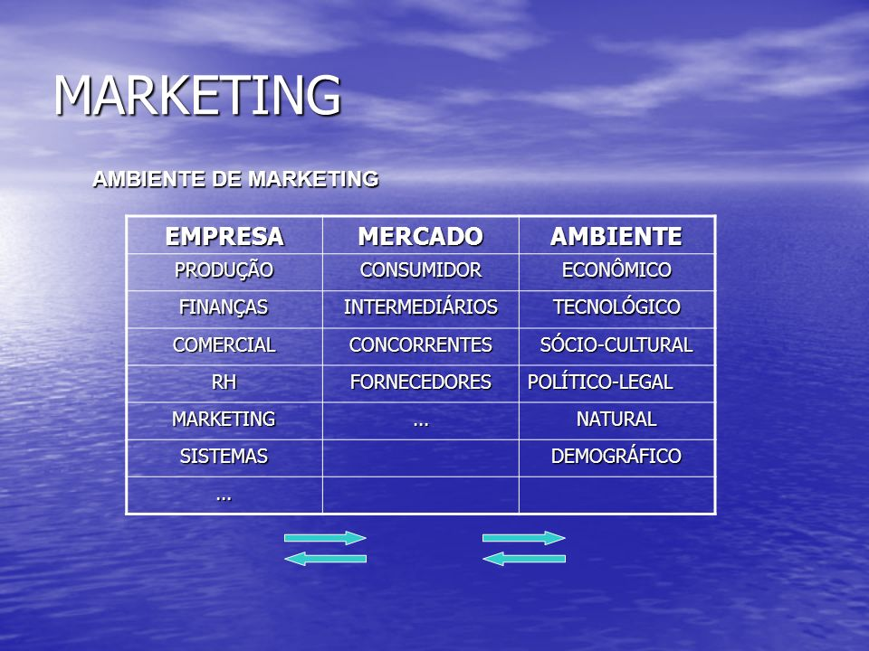MARKETING EMPRESA MERCADO AMBIENTE AMBIENTE DE MARKETING PRODUÇÃO